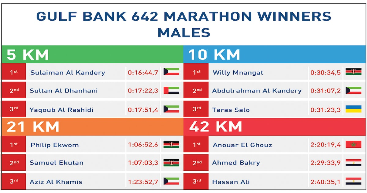 Record-breaking 7,500 runners took part in 'Gulf Bank 642