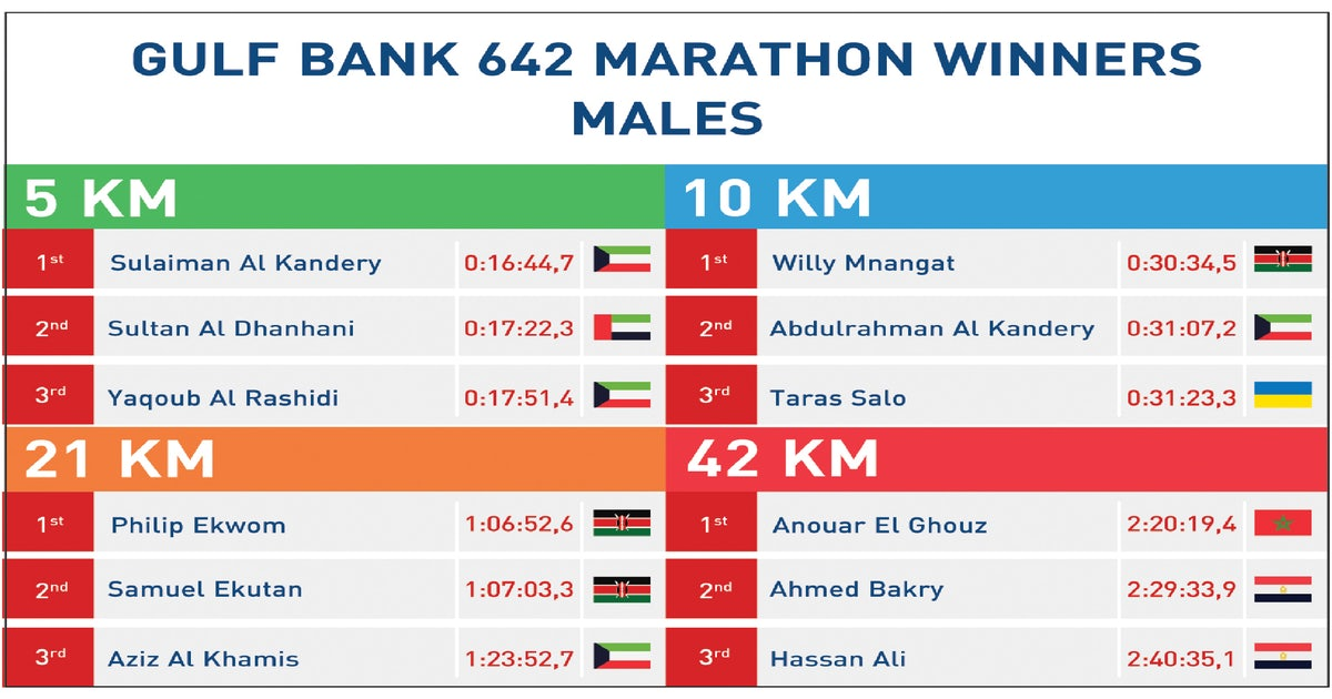 Record-breaking 7,500 runners took part in 'Gulf Bank 642 Marathon